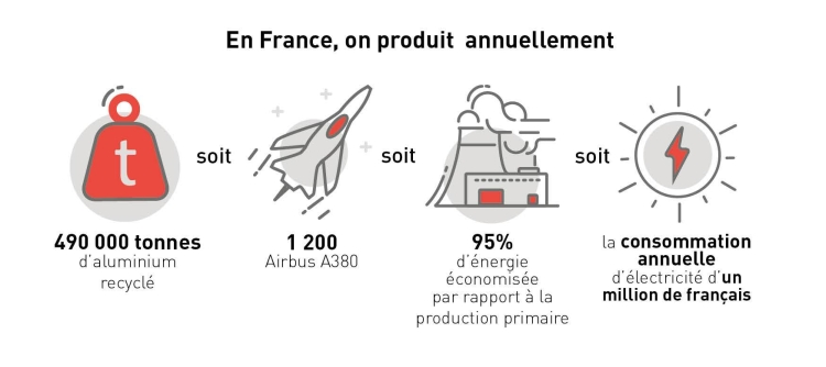 En France on produit 490000 tonnes d'aluminium recyclé