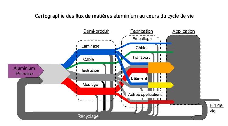 Cartographie des flux de matières aluminium au cours du cycle de vie