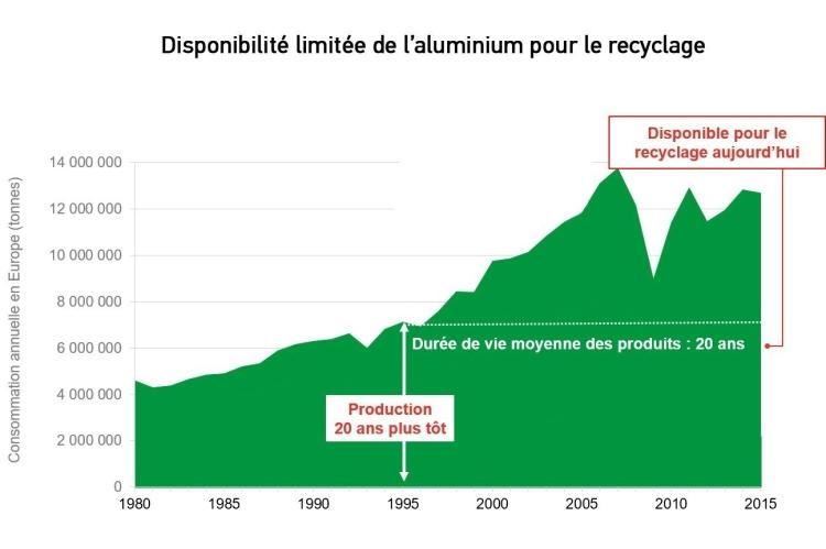 Disponibilité limitée de l'aluminium pour le recyclage