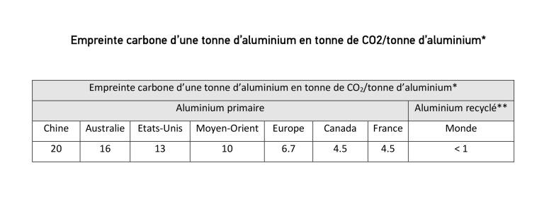 Empreinte carbone d'une tonne d'aluminium en tonne de CO2tonne d'aluminium