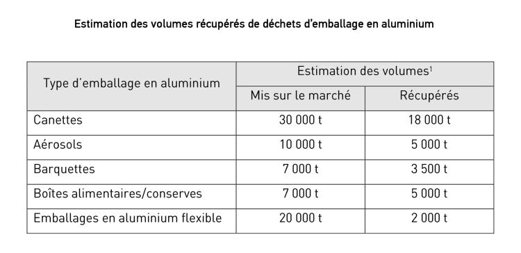 Estimation des volumes récupérés de déchets d'emballage en aluminium