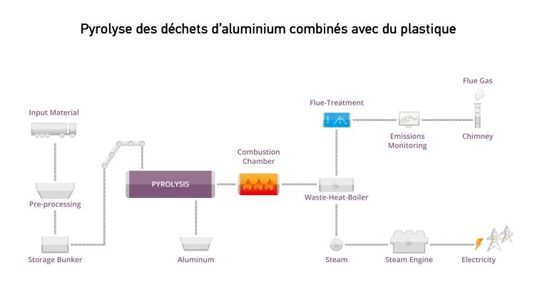 Pyrolyse des déchets d'aluminium combinés avec du plastique